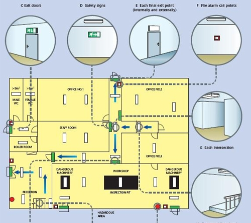 Intellingent Fire Emergency Lighting Evacuation System